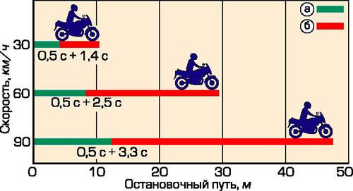 Остановочный путь мотоцикла