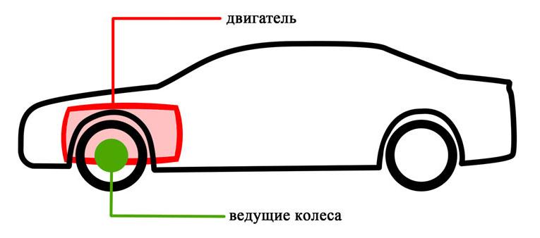 Автомобиль с передним приводом