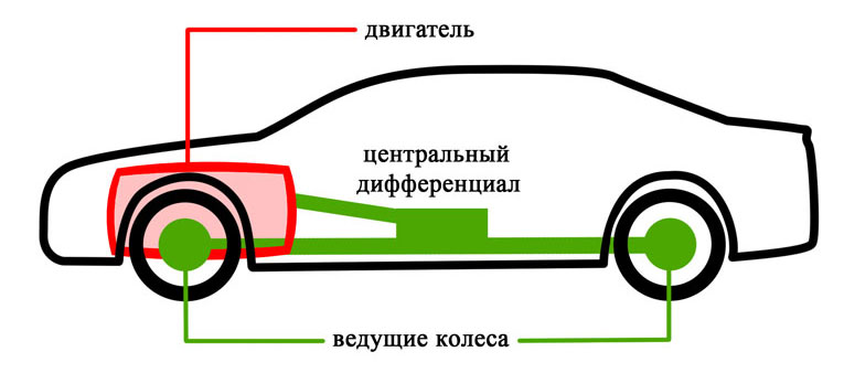 Автомобиль с полным приводом