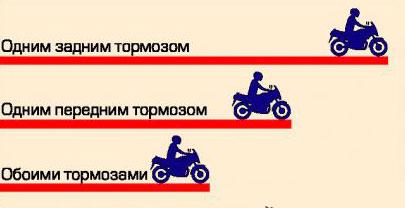 Эффективное торможение мотоцикла
