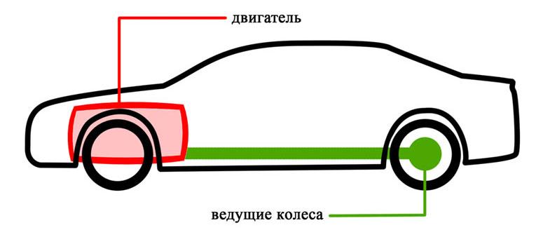 Автомобиль с задним приводом