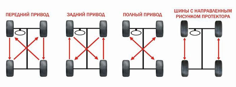 Схема перестановки колес автомобиля при неравномерном износе
